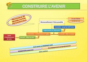 Projet originel de Famille et Tendresse - processus de réhabilitation psychosociale